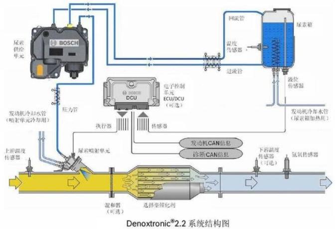 博士Denoxtronic®2.2 后处理系统使用保养注意事项