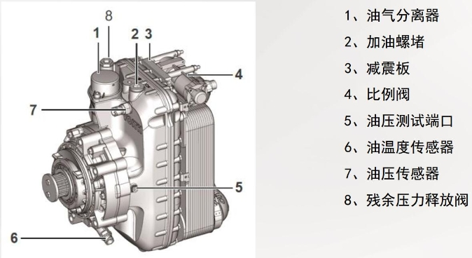 中��重汽��v福嗡伊特�速器使用�知